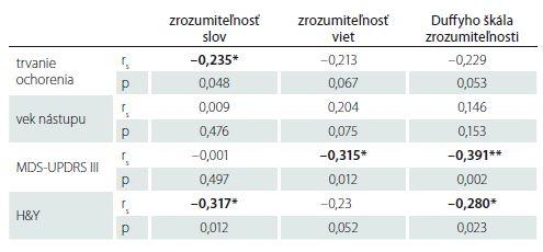 Korelácie medzi rečovými a klinickými parametrami.