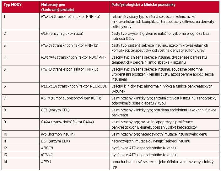 Typy MODY (upraveno podle Urbanová J, Brunerová L, Brož J. Diagnostika MODY – stručný přehled pro klinickou praxi. Vnitř. Lék. 2018; 64(4): 367–374)