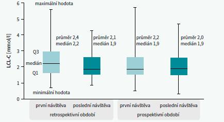 Sérové koncentrace LDL-C pacientů léčených v sekundární prevenci