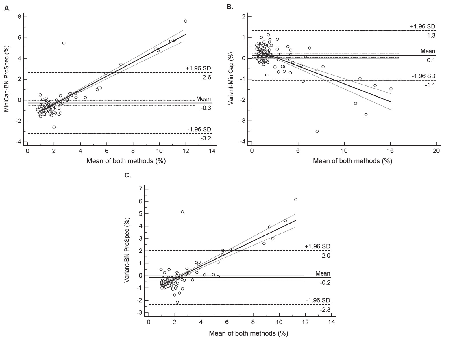 Assessment the agreement among three analytical systems by using Bland–Altman Difference plot