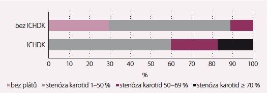 Výskyt a úroveň stenóz u pacientů s/bez ICHDK (defi nována jako stenóza některé z tepen DK > 50 %).