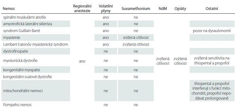 Anestetické strategie u neuromuskulárních nemocí – přehled.