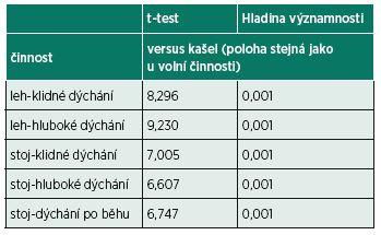 Analýza rozdílu fázického zvýšení tlaku při porovnání reflexní činnosti (kašel) a klidového a prohloubeného dýchání.