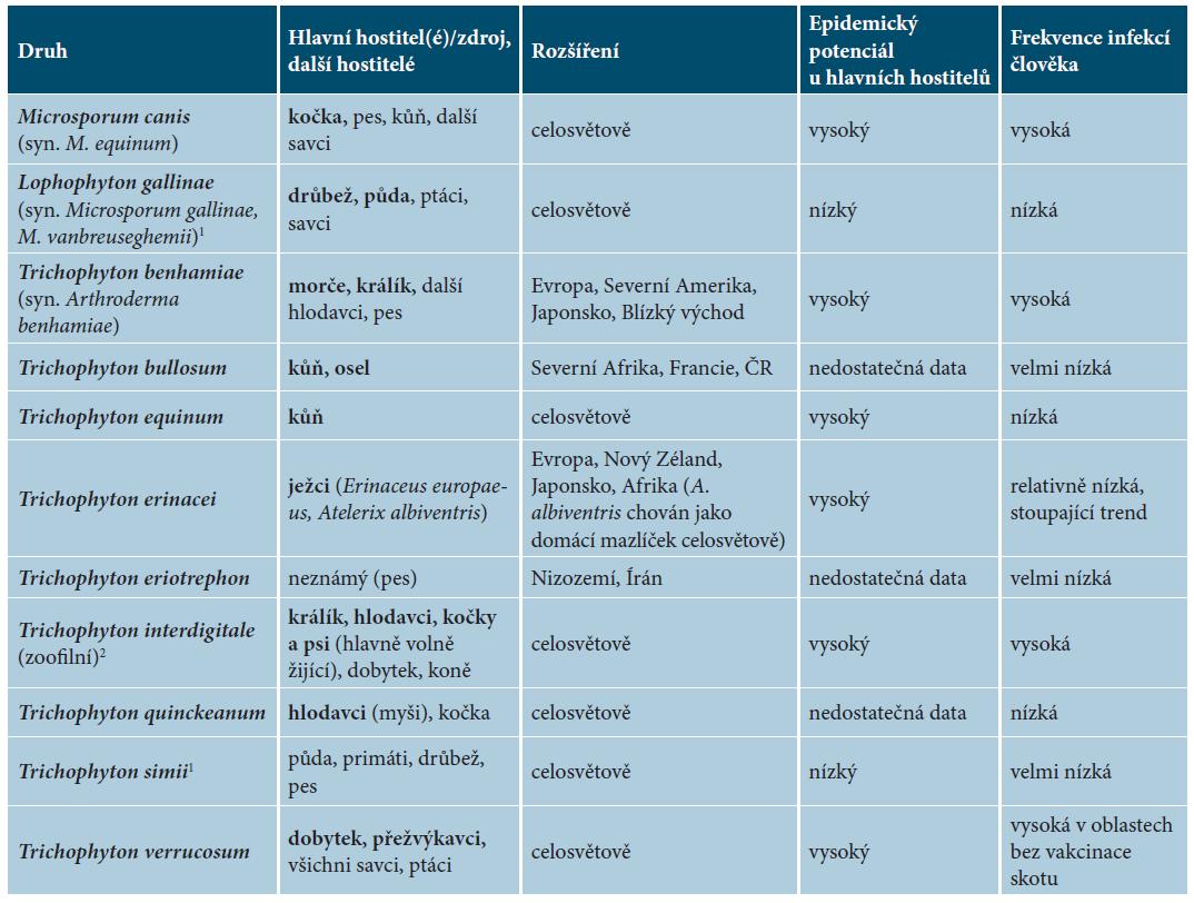 Přehled zoofilních dermatofytů, jejich přirozených hostitelů a rozšíření