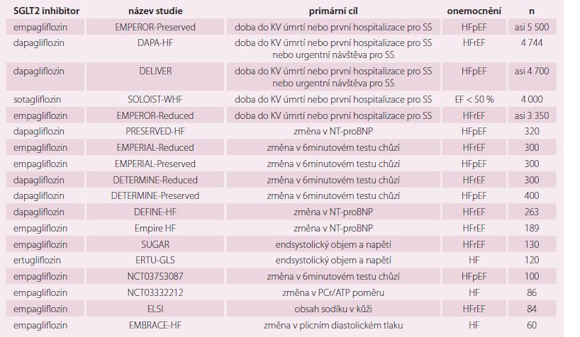 Osmnáct probíhajích studií s SGLT2 inhibitory u nemocných se SS.