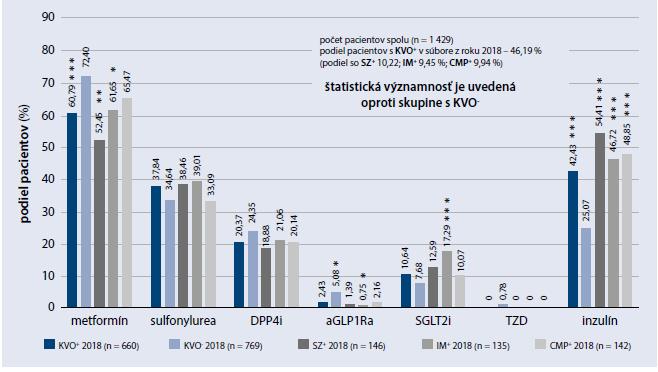 Graf 2.3| Využívanie antidiabetickej liečby v súbore bežných ambulantných pacientov s DM2T randomizovane vybratých a zaradených v roku 2014. Stav liečby u týchto pacientov v roku 2018, po rozdelení podľa prítomnosti/neprítomnosti kardiovaskulárneho ochorenia (KVO+/KVO-) v roku 2018