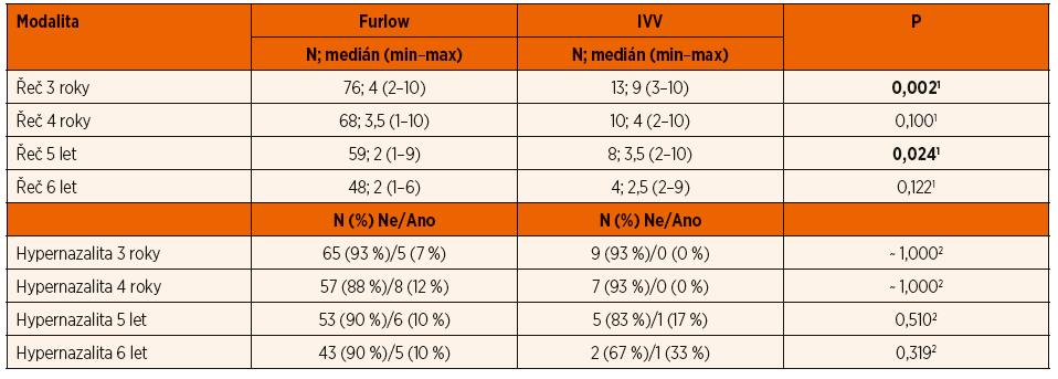 Statistické srovnání operačních metod – Furlow versus IVV.