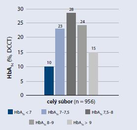 HbA<sub>1c</sub> v čase intenzifikácie (V0) a v predchádzajúcom období (V1 až V4)