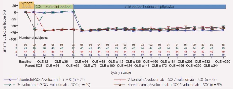 Vliv dlouhodobé léčby evolocumabem na snížení LDL-c. Upraveno podle [8].