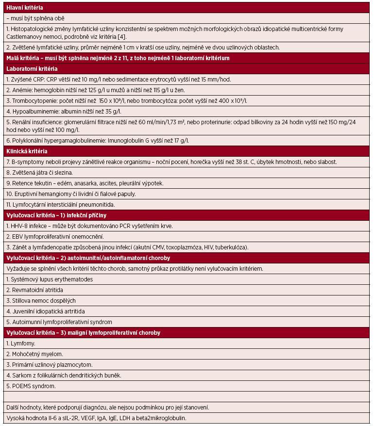 Diagnostiká kritéria idiopatické multicentrické Castlemanovy nemoci [4]