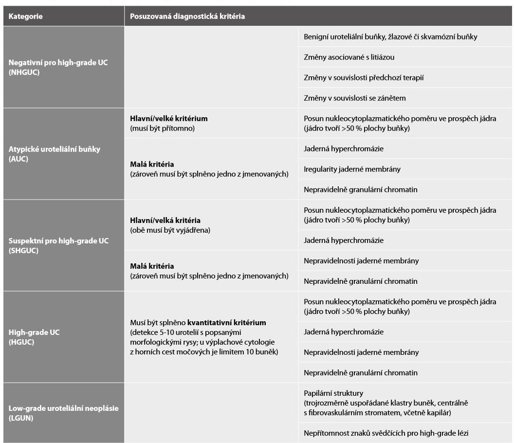 Diagnostická kritéria jednotlivých kategorií Pařížského systému – přehled (46).