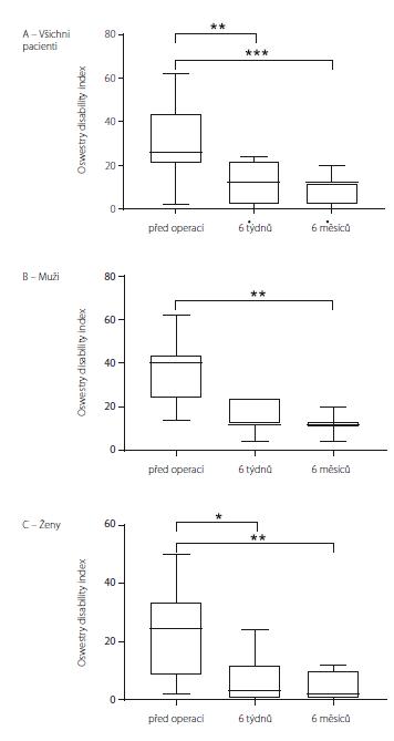 Oswestry disability index u souboru jako celku (A), u mužů (B) a u žen (C). Data jsou vyjádřena jako medián, 25/75 percentil a min/max. * p < 0,05; ** p < 0,01; *** p < 0,001<br> Fig. 5. Oswestry disability index in all the patients (A), in males (B) and in females (C). Data are expressed as median, 25/75 percentile and min/max values. * p < 0.05; ** p < 0.01; *** p < 0.001