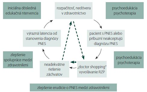 Circulus vitiosus iatrogenizácie pacientov s psychogénnymi neepileptickými záchvatmi – možné východiská.