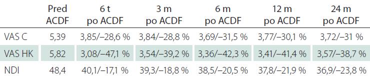 Vývoj intenzity bolesti šije, bolestí horných končatín a kvality života po ACDF.