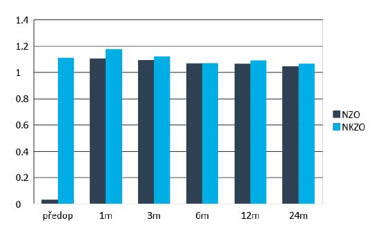 Průměrné hodnoty nekorigované a nejlépe korigované zrakové ostrosti v průběhu pooperačních kontrol. Statisticky signifikantní zlepšení NZO od první pooperační kontroly v prvním měsíci. NKZO bez statisticky významného rozdílu v průběhu sledování