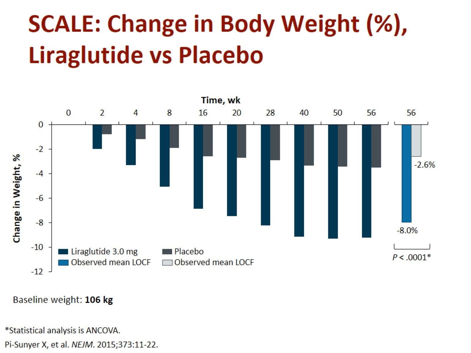 Změna hmotnosti při podávání liraglutidu vs. placebo v délce 1 roku. Zdroj: Pi-Sunyer X, Astrum A, Fujioka K et al. A randomized, controlled trial of 3.0 mg of Liraglutide in weight management. N Engl J Med 2015; 373: 11–22. doi: 10.1056/NEJMoa1411892.<br>