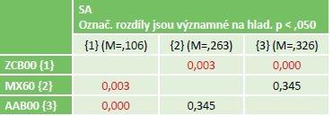 Statistika rozdílu 3 typů IOL pro SA.