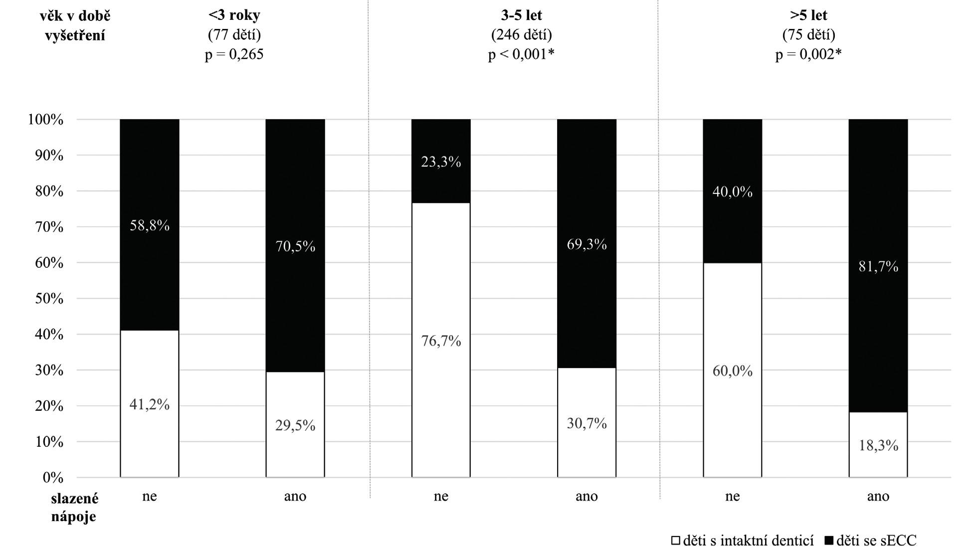 Význam slazených nápojů na vznik sECC ve skupinách dětí podle věku v době vyšetření (hodnoceno Fisherovým exaktním testem)