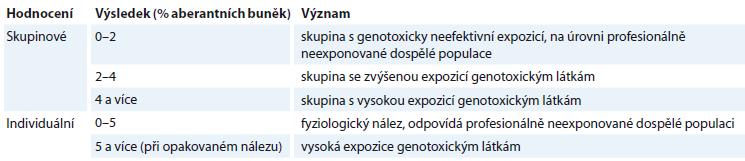 Cytogenetická analýza periferních lymfocytů – skupinové a individuální hodnocení [10].
