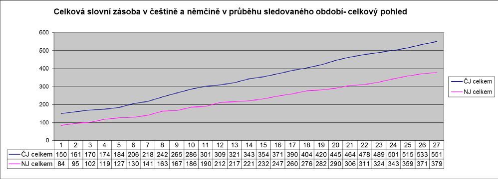 Celková aktivní slovní zásoba v českém a německém jazyce vyjádřená jako růst slovní zásoby v průběhu jednotlivých týdnů pozorování. Číselné hodnoty pod grafem uvádějí počet používaných slov v obou sledovaných jazycích ke konci daného týdne pozorování.