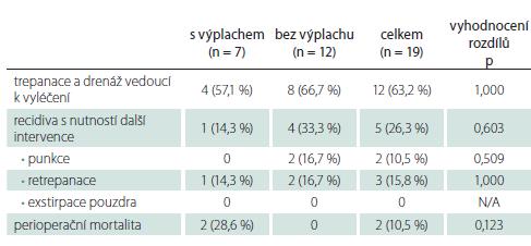 Celkové srovnání výsledků oboustranné trepanace, drenáže a výplachu s trepanací a drenáží bez výplachu v rámci primární léčby oboustranného chronického subdurálního hematomu