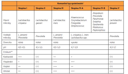 Charakteristika hlavní typů mikrobiálních společenstev vaginálního mikrobiomu*
