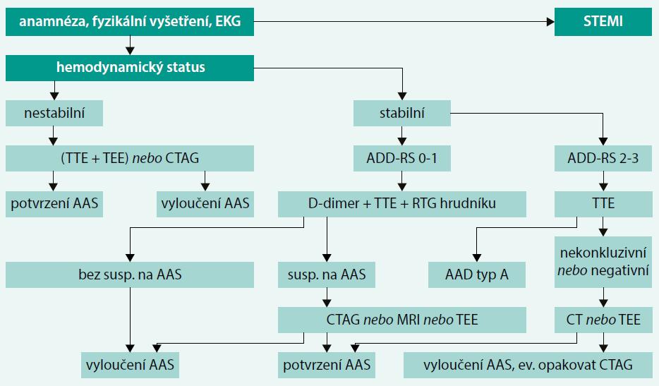 Schéma. Diagnostický algoritmus k vyloučení AAS při akutní bolesti na hrudi. Upraveno podle [1]