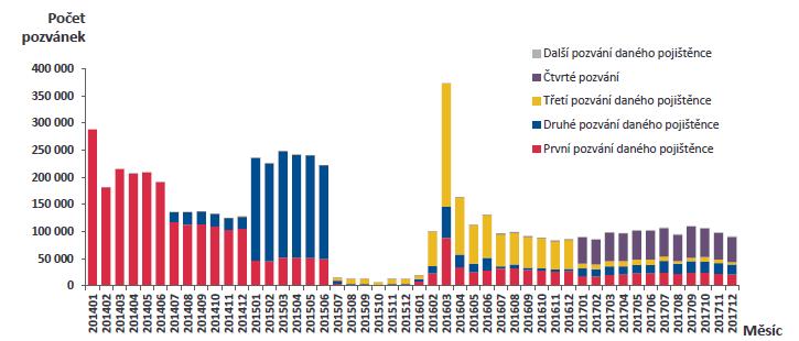 Počty zaslaných pozvánek ke screeningovým programům v jednotlivých měsících od ledna 2014 do konce roku 2017