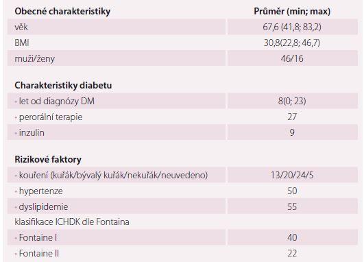 Obecné charakteristiky pacientů ve zkoumané skupině.