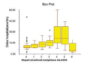 Vliv závažnosti komplikace na délku hospitalizace v souboru resekovaných<br> Graph 1: Influence of the grading of complications on the duration of hospital stay