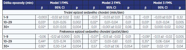 Vztah mezi FM% a trváním a frekvencí epizod sedavého chování