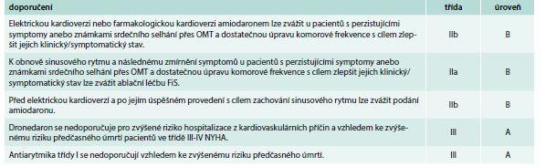 Doporučení pro strategii úpravy rytmu u FS při srdečním selhání II–IV NYHA bez průkazu akutní dekompenzace