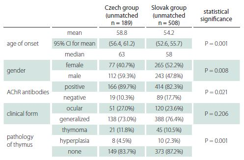 Basic characteristics of Czech and Slovak groups (unmatched data).