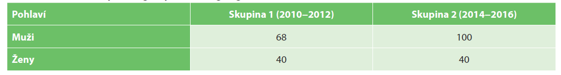 Rozdělení souboru dle pohlaví<br> Tab. 2. Distribution of patient groups according to gender