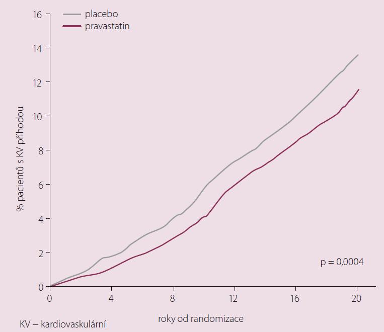 Přetrvávající přínos časného nasazení statinů u pacientů s dylipidemií. Riziko KV příhod je u pacientů, u nichž byla zahájena léčba statinem o 5 let dříve, nižší i po 20 letech od začátku sledování [6].