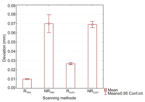 Bar graph with a confidence interval for both materials and with a without removal of the scanned crowns.
