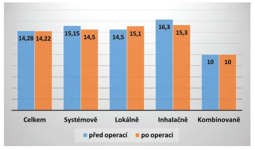 Vývoj nitroočního tlaku před a po operaci katarakty