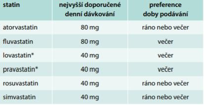 Tab. Druhy a dávkování běžně používaných statinů