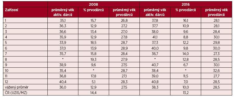 Struktura registru dárců plné krve v ZTS zapojených do studie – srovnání 2008/2016