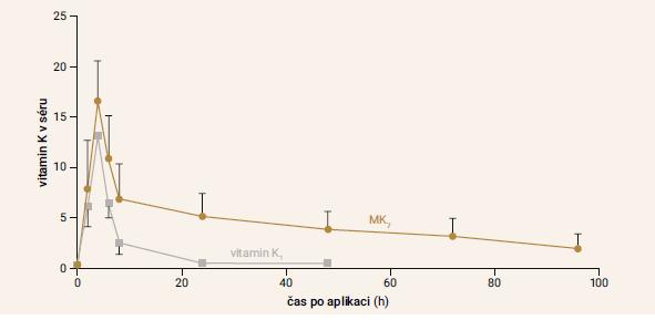 Graf   Hladiny vitaminů K1 a K2 v séru po jejich aplikaci. Upraveno podle [11]