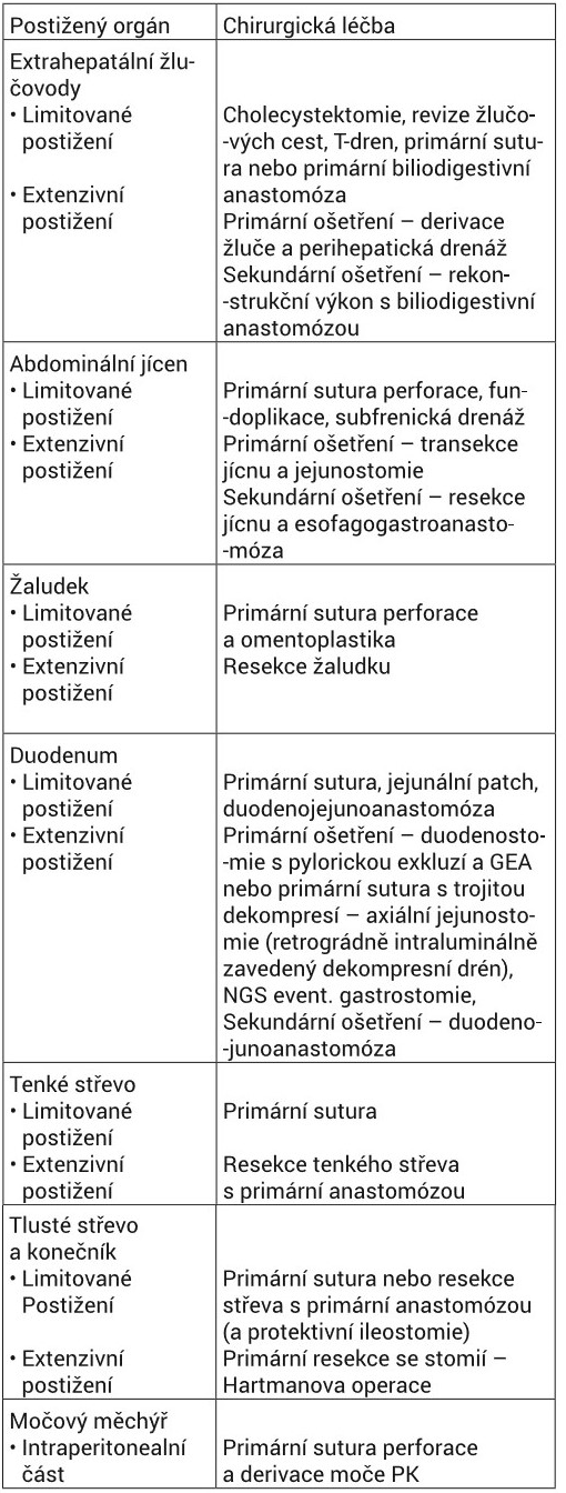 Volba operačního výkonu vzávislosti nalokalizaci poranění arozsahu postižení