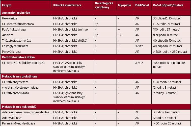 Přehled klinicky významných enzymových defektů vedoucích k HNSHA