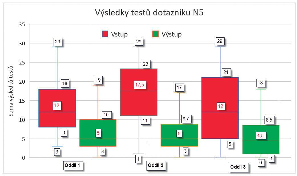 Srovnání vstupních a výstupních hodnot sumy testů Knoblochova dotazníku N5 v jednotlivých oddílech.