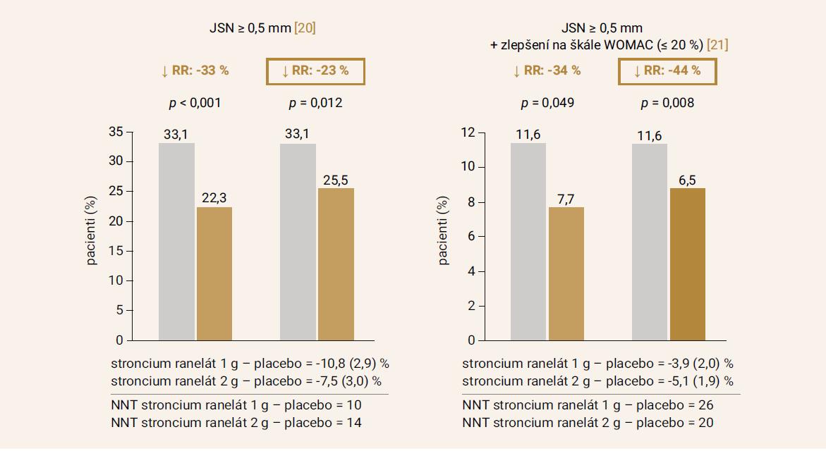 Srovnání RTG-progrese a klinického zlepšení u pacientů léčených stroncium ranelátem a placebem. Upraveno podle [22]