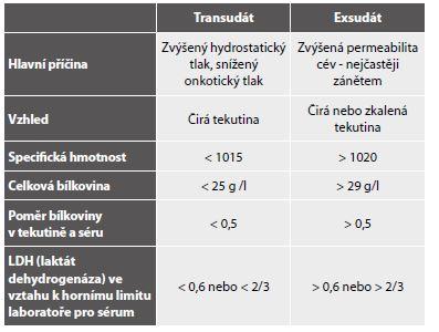 Lightova kritéria biochemického rozlišení transudátu a exsudátu.