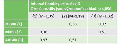 Statistika rozdílu IHO pro 3 typy IOL.
