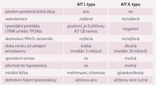 Obvyklé charakteristiky amiodaronem indukované tyreotoxikózy I. a II. typu.