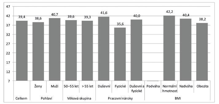 Průměrné hodnoty indexu pracovních schopností (podle pohlaví, věkové skupiny, pracovních nároků a BMI)