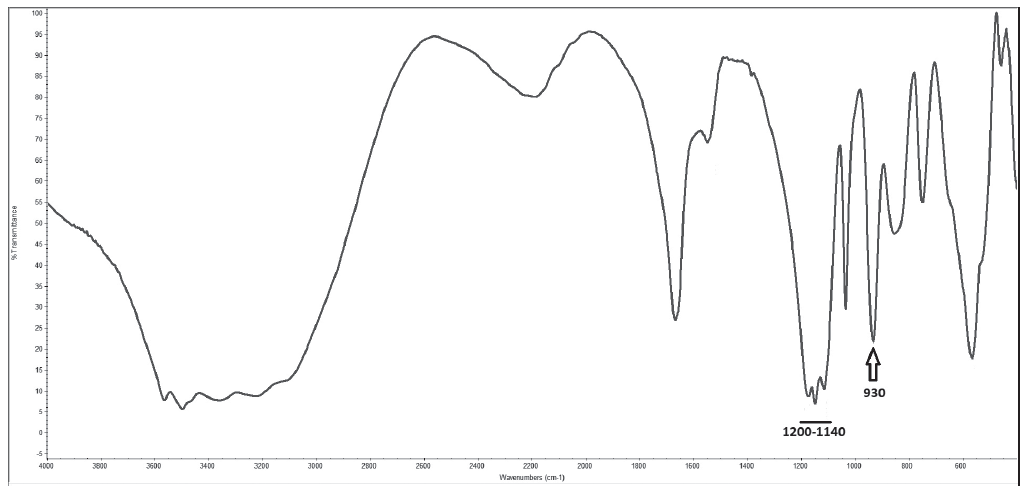 Infra-red spectrometry spectrum of analysed renal