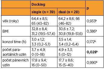 Charakteristika souborů (single docking a dual docking)